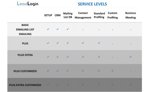 LeadLogin SERVICE LEVEL